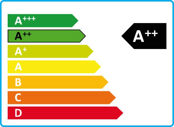 A++ Energiaosztály