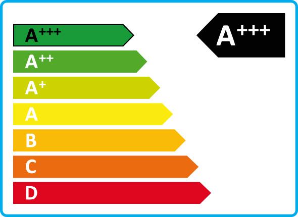 A+++ Energiaosztály
